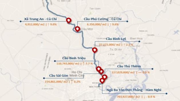 Giá đất bờ sông Sài Gòn cao nhất hơn 700 triệu đồng một m2.