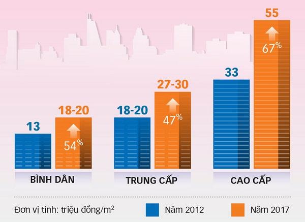 ểu đồ biến động giá bán căn hộ tại Tp.HCM và tỉ lệ tăng của năm 2017 so với 2012. Số liệu: DKRA Việt Nam