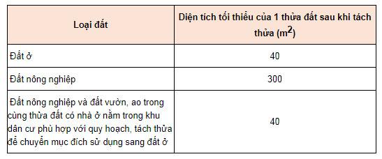 Diện tích cấp sổ đỏ tại Bình Định