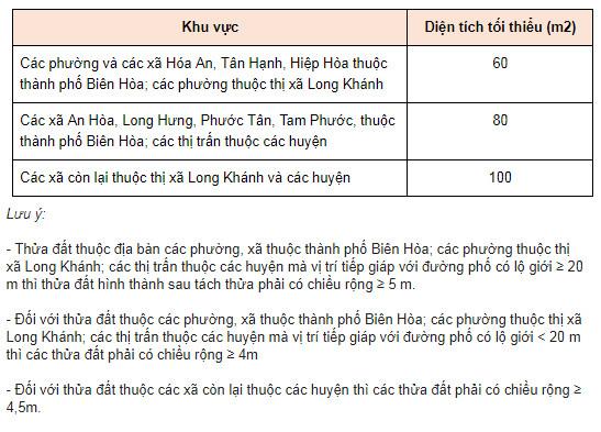 Diện tích cấp sổ đỏ tại Đồng Nai