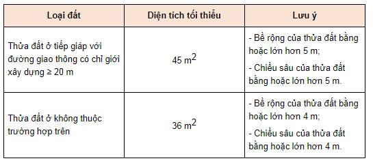 Diện tích cấp sổ đỏ tại Kiên Giang