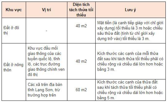 Diện tích cấp sổ đỏ tại Lạng Sơn
