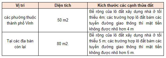 Diện tích cấp sổ đỏ tại Nghệ An