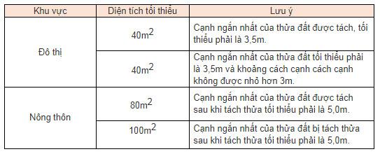 Diện tích cấp sổ đỏ tại Ninh Thuận