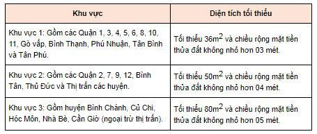 Hạn mức diện tích đất được cấp sổ tại Hồ Chí Minh