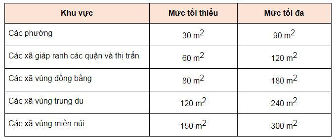 Hạn mức diện tích đất được cấp sổ tại Hà Nội