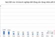 Nguồn: Số liệu tổng hợp các báo cáo