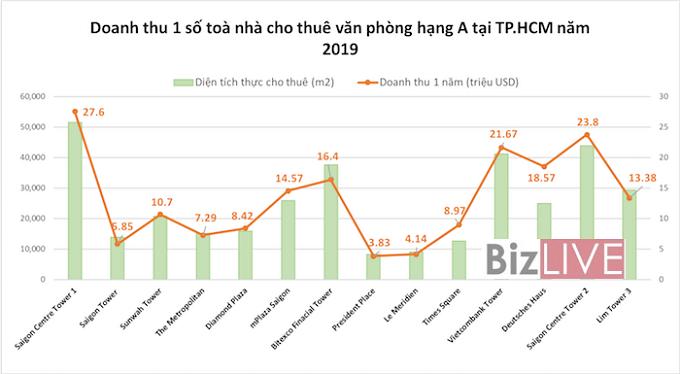 Nguồn: Colliers International Vietnam.